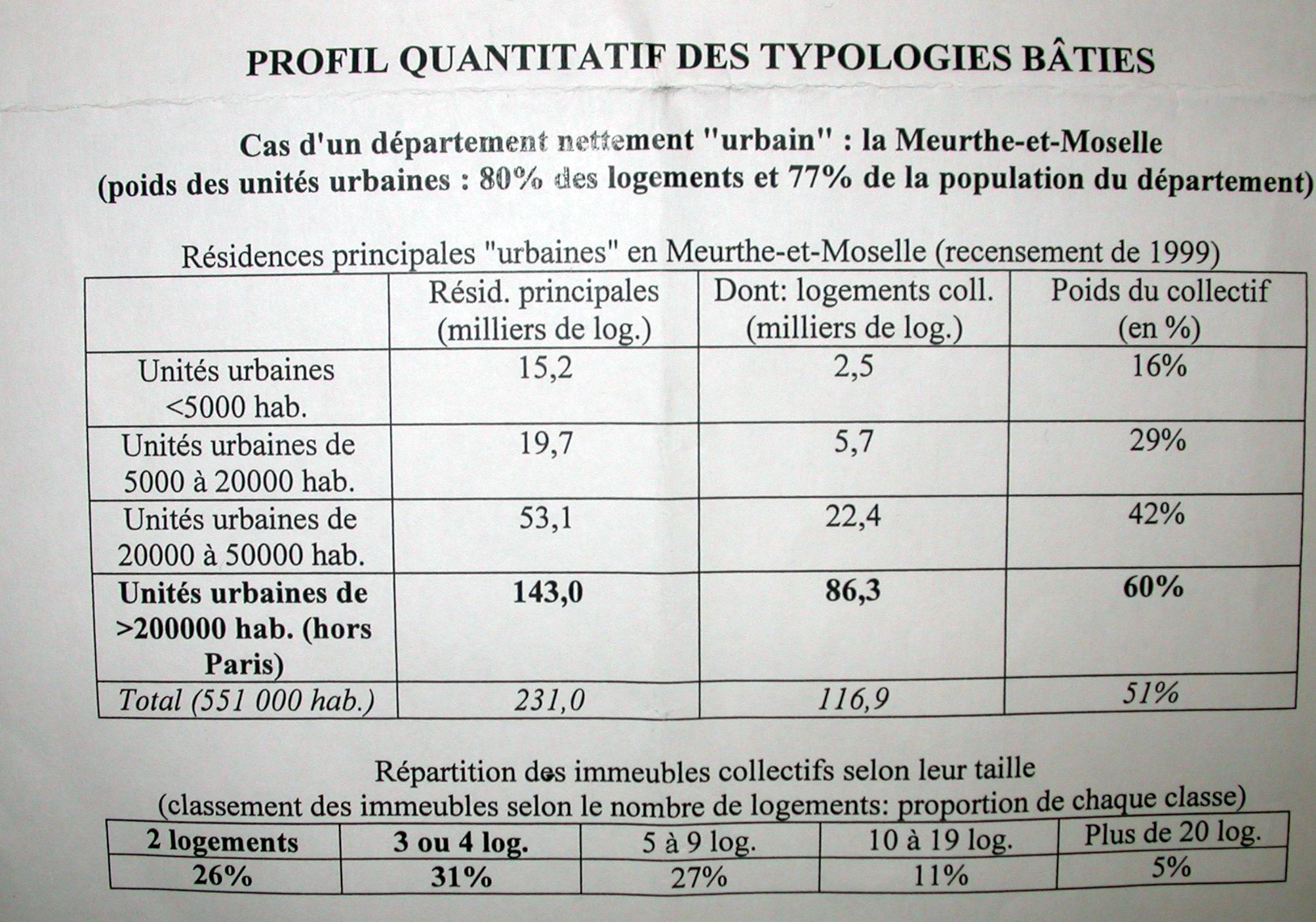 profilquantitatifdestypologiesbaties.jpg